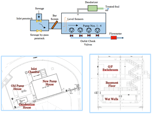 challenges of adopting knowledge-based building ... sewage pumping station diagram #12