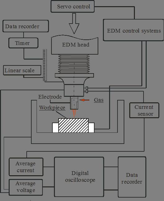 Optimal Machining Parameters Of Edm In Gas Based On