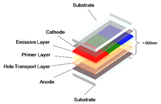 Polymer Optic Technology :: Science Publishing Group
