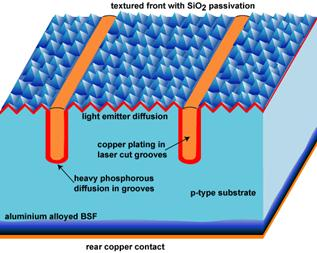Types Of Solar Cells And Application Science Publishing