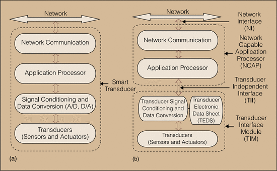 An Ieee 14510 Based Platform Independent Teds Creator Using Open