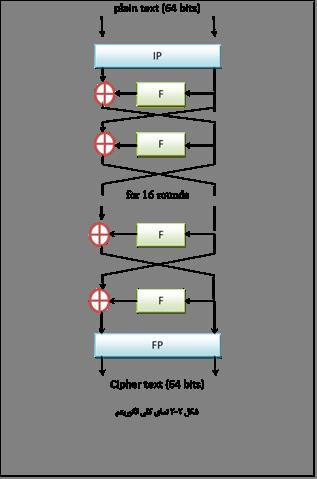 Implementation of Software-Efficient DES Algorithm :: Science