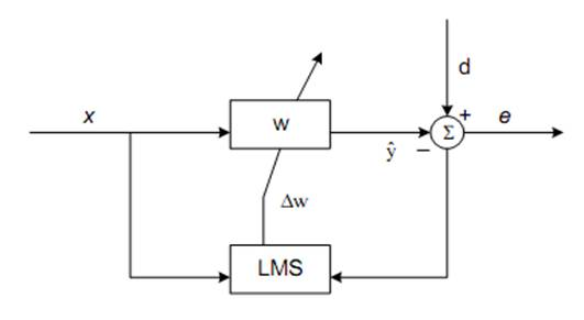 The Study and Simulation of Adaptive Algorithms in Echo