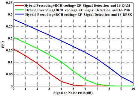 Performance Evaluation of Hybrid Precoded Millimeter Wave Wireless