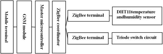 Research on remote monitoring system of temperature and humidity sent to the users phonere by short messaging service module in the form of short message the system composition block diagram is showed in figure 1 ccuart Image collections