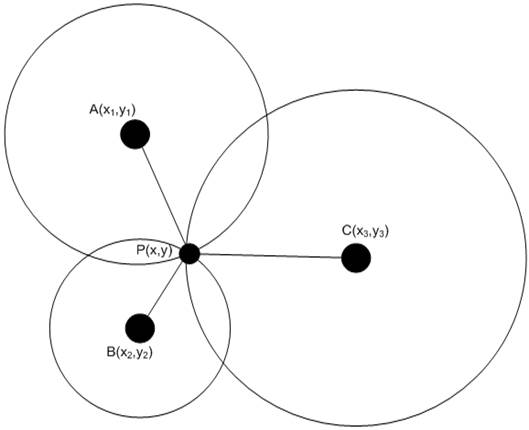 Prospective View Of Localization In Wireless Sensor Networks A
