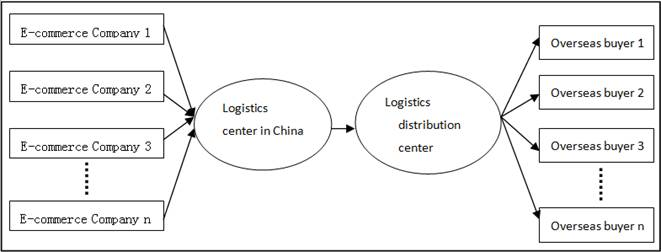 The Operation of the Cross-Border e-commerce Logistics in