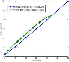 Algorithm Development of a Sampled Data Frequency Modulation