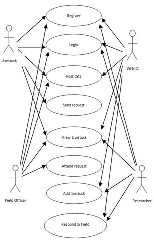 designing a machine learning  u2013 based framework for