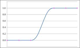 Weighted Fifth Degree Polynomial Spline :: Science