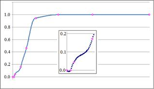 Weighted Fifth Degree Polynomial Spline :: Science Publishing Group