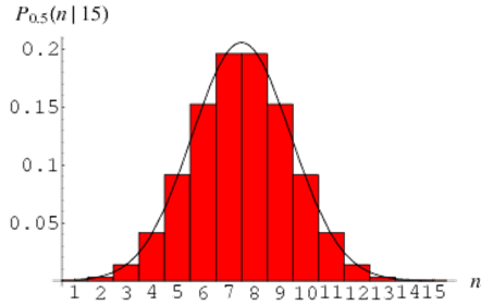 how to know it sample data is normally distributed