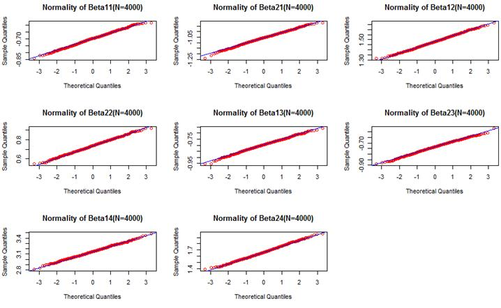 Multinomial Logistic Regression for Modeling Contraceptive Use Among