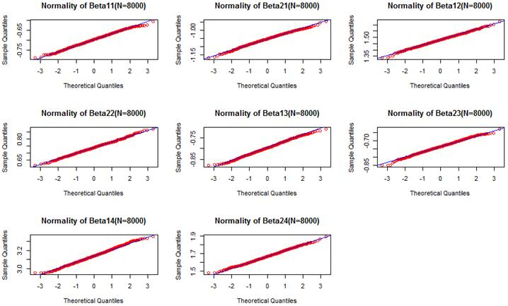 Multinomial Logistic Regression for Modeling Contraceptive
