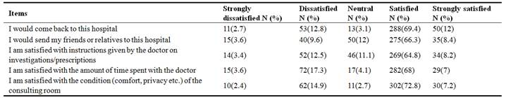 Patients' Satisfaction and Associated Factors Among