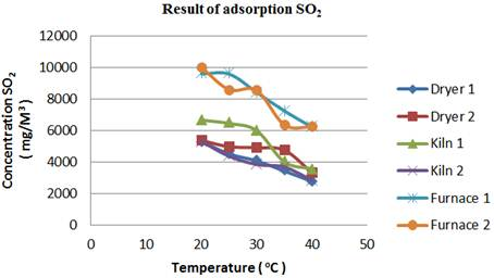 Sulphur dioxide adsorption on nickel smelting industry in east luwu figure 2 results of adsorption concentration of so2 gas in chimneys emissions based on variations concentration of adsorbent solution ccuart Images