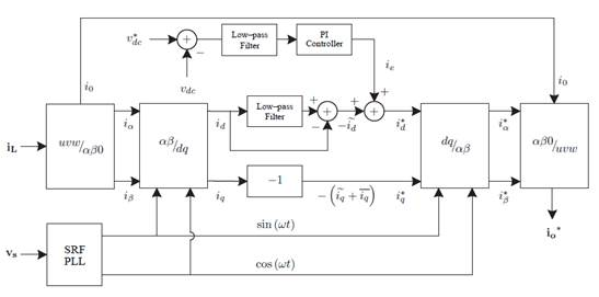 a review of technical issues for grid connected renewable energyblock diagram for control circuit of four leg based vsi