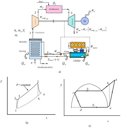 Thermo Economic Analysis Of Gas Turbines Power Plants With Cooled