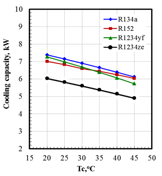 Performance Characteristics of Automotive Air Conditioning