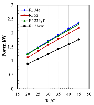 Performance Characteristics Of Automotive Air Conditioning System