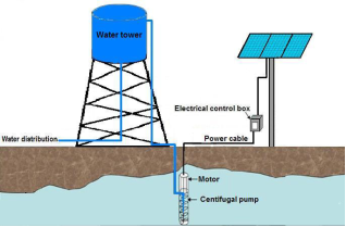 Water pumping using powered solar system more than an irrigation system and the water needed for domestic use it is also included calculation of the required pumping power the solar panel array area sciox Image collections