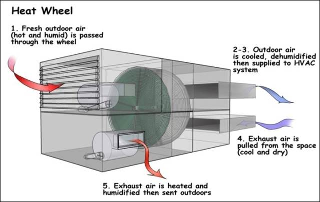 Energy Heat Recovery Wheel : Computational and artificial intelligence study of the