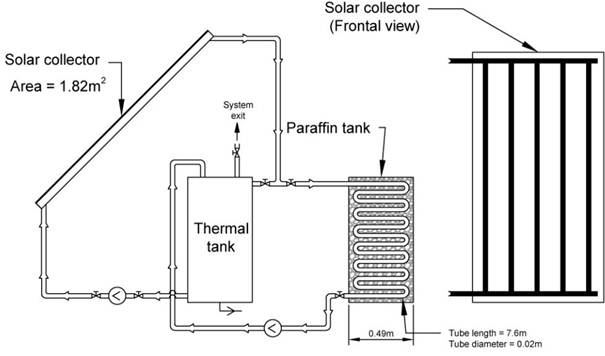Thermal Analysis and Modelling of Thermal Storage in Solar
