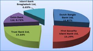 csr activities of rmg sector in bangladesh