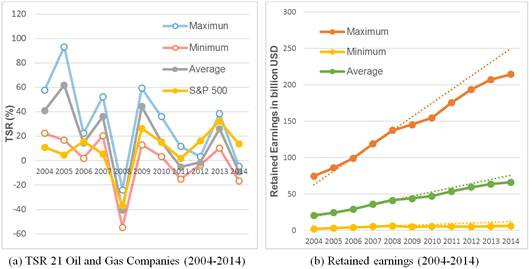 Total Shareholder Returns from Petroleum Companies and