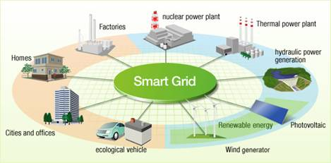Energy Management And Smart Grids For Energy Productivity Science Publishing Group