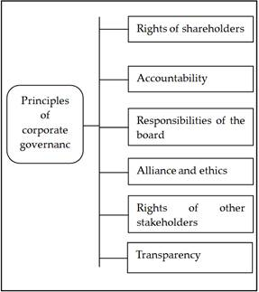 Free research papers on corporate governance