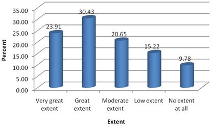 factors influencing employee performance appraisal system Factors affecting employees' perceptions of the performance appraisal process anton beletskiy department of management and organization hanken school of economics.
