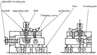 The Design And Need For Jigs And Fixtures In Manufacturing