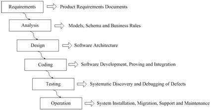 discuss the waterfall model spiral model and prototype based interaction design models Spiral model 8 component-based software stages to an implementable design[1] 3 five models following five models : 1 waterfall model 2 iteration.