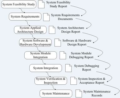 A spiral development model for an advanced traffic for Waterfall model is not suitable for