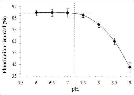 how to find ph of initial concentration