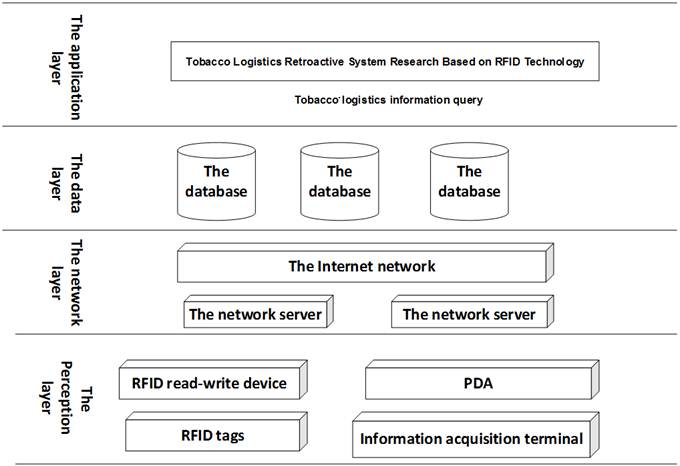 Tobacco Logistics Retroactive System Research Based on RFID