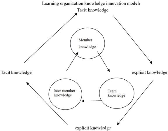 knowledge management innovation theory essay Knowledge management recently, knowledge management (km) has already been recognized as a key instrument to improve effectiveness and the process of innovation and knowledge transmission in the organization in the book of innovation, social capital and the new economy, jane.