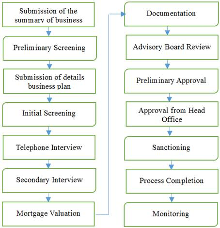 Investment Approval Process Of Islamic Banking An Identical