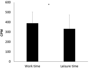 difference between work and leisure