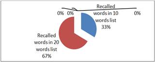 recall of concrete and abstract word pairs Differences between concrete and abstract word recall have not proved to be as robust in unmixed lists although paivio, yuille, and rogers (1969, exp 11) found a significant superiority for  of pairs of items in two successive events and was chosen since it can assess the.