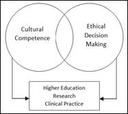 Cultural Competence and Ethical Decision Making for Health