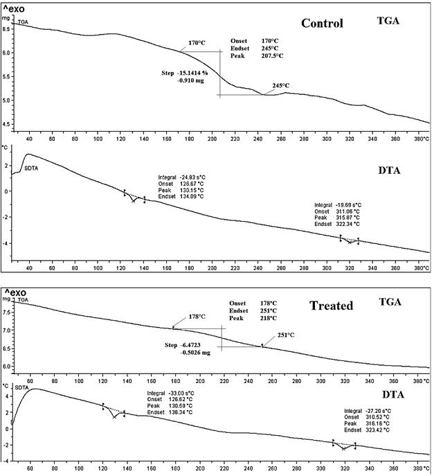 micropropagation thesis In vitro micropropagation of gymnema sylvestre – a multipurpose medicinal plant micropropagation of lavandula latifolia through nodal bud culture of mature plants.