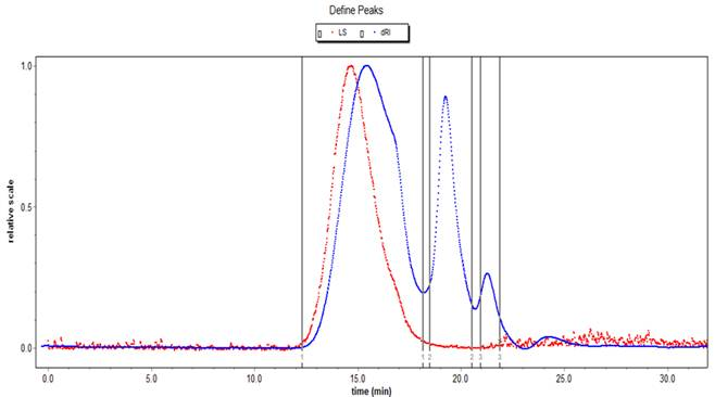 Figure 2 Polysaccharides From Crude Dendrobium Moniliforme Extract Were Isolated By High Performance Gel Permeation Chromatography Named As DMP 1