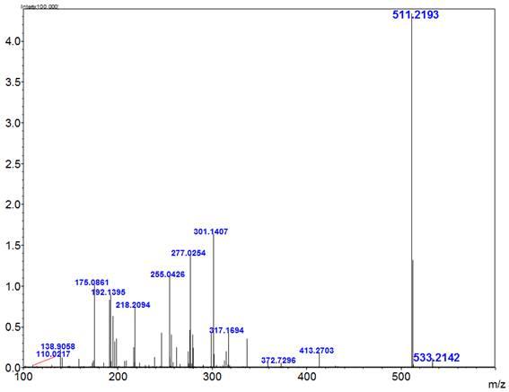 Monosaccharide Analysis Of Idendrobium Moniliformei