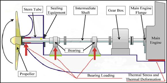 Marine Propulsion System Reliability Assesment By Fault Tree Analysis Science Publishing Group
