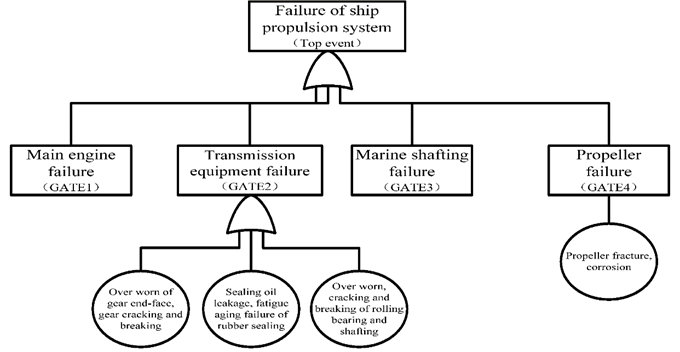 Marine propulsion system reliability assesment by fault tree function flow diagram of the marine propulsion system ccuart Image collections