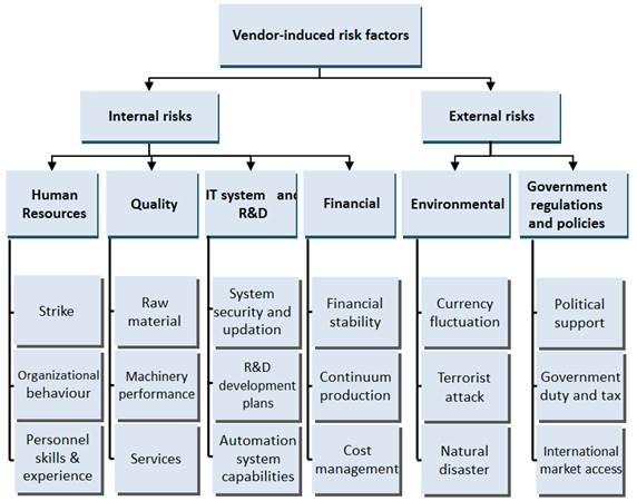 Vendor Selection Risk Management Framework in Automotive Industry ...