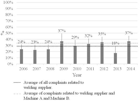 Connection Between the Number of Complaints About Welding Suppliers