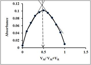 using method of continuous variations to Calculus of variations is a field of mathematical analysis that uses variations, which are small changes in functions and functionals, to find maxima and minima of.